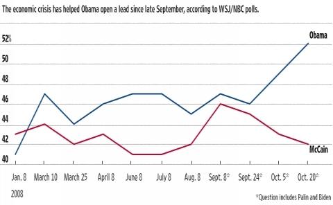 WSJ/NBC Poll 2008-10-21